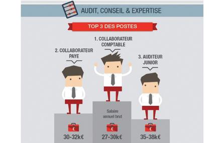 Recrutement en audit & expertise comptable : les postes clés